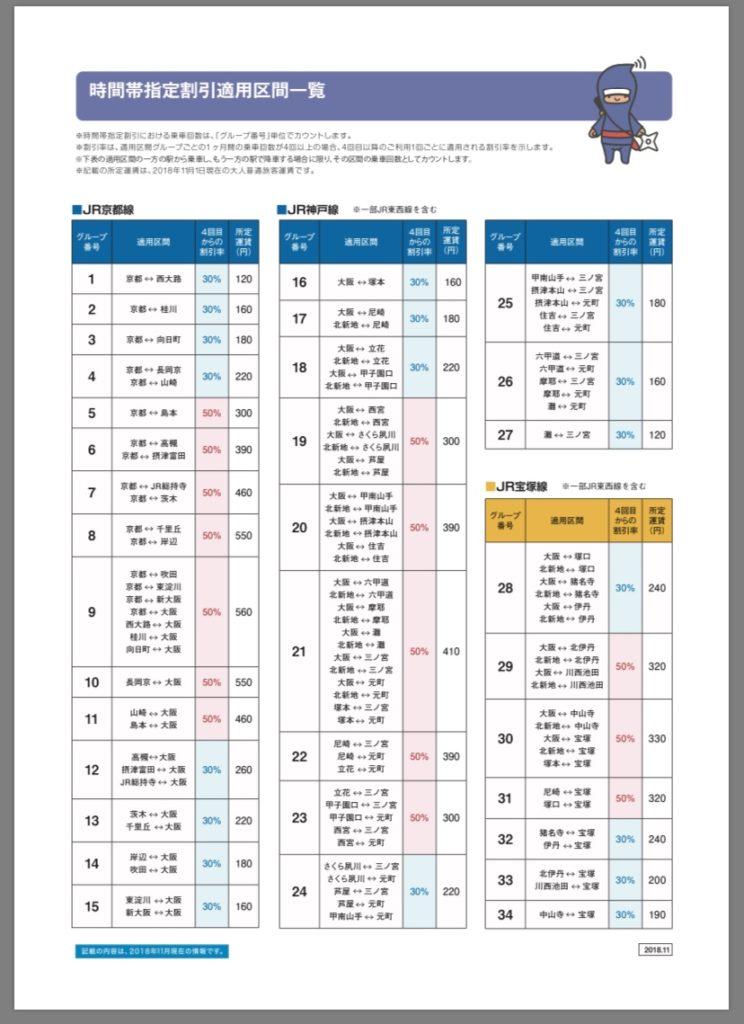 JR西日本時間帯指定割引適用区間